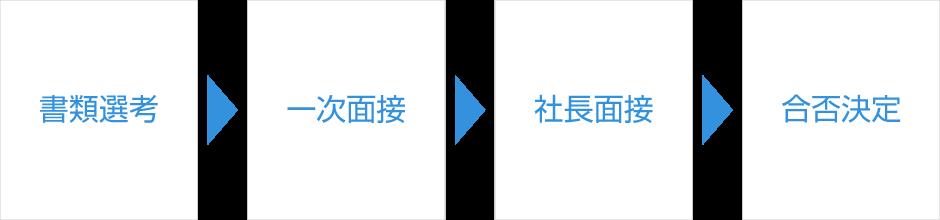 書類選考→一次面接→社長面接→合皮決定